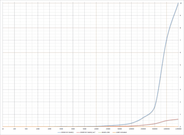 MySQL Random Row Benchmark Full Chart